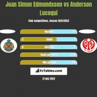 Joan Simun Edmundsson vs Anderson Lucoqui h2h player stats