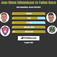 Joan Simun Edmundsson vs Fabian Kunze h2h player stats