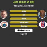 Joan Tomas vs Alef h2h player stats