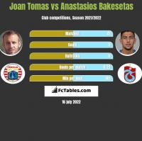 Joan Tomas vs Anastasios Bakesetas h2h player stats
