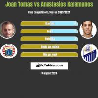 Joan Tomas vs Anastasios Karamanos h2h player stats