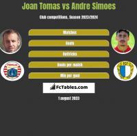 Joan Tomas vs Andre Simoes h2h player stats
