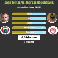 Joan Tomas vs Andreas Bouchalakis h2h player stats