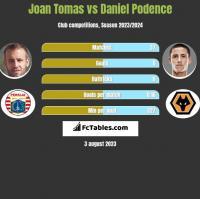 Joan Tomas vs Daniel Podence h2h player stats