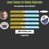 Joan Tomas vs Danny Bejarano h2h player stats