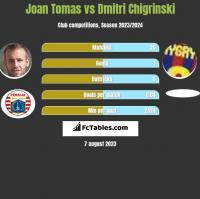 Joan Tomas vs Dmitri Chigrinski h2h player stats