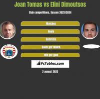 Joan Tomas vs Elini Dimoutsos h2h player stats