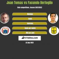 Joan Tomas vs Facundo Bertoglio h2h player stats
