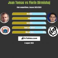 Joan Tomas vs Fiorin Dirmishaj h2h player stats