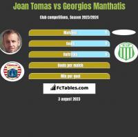 Joan Tomas vs Georgios Manthatis h2h player stats