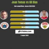 Joan Tomas vs Gil Dias h2h player stats