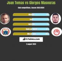 Joan Tomas vs Giorgos Masouras h2h player stats