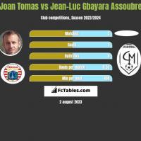 Joan Tomas vs Jean-Luc Gbayara Assoubre h2h player stats