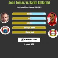 Joan Tomas vs Karim Bellarabi h2h player stats
