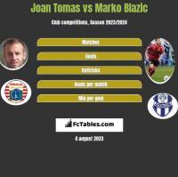 Joan Tomas vs Marko Blazic h2h player stats
