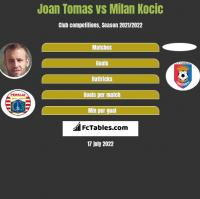 Joan Tomas vs Milan Kocic h2h player stats