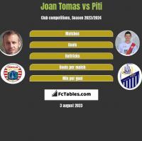 Joan Tomas vs Piti h2h player stats