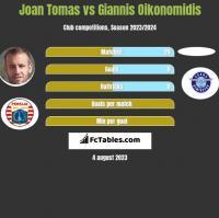Joan Tomas vs Giannis Oikonomidis h2h player stats