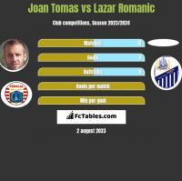 Joan Tomas vs Lazar Romanic h2h player stats