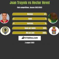 Joan Truyols vs Hector Hevel h2h player stats