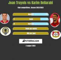 Joan Truyols vs Karim Bellarabi h2h player stats