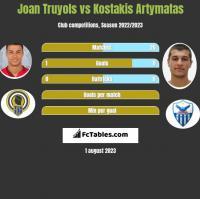 Joan Truyols vs Kostakis Artymatas h2h player stats