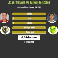 Joan Truyols vs Mikel Gonzalez h2h player stats