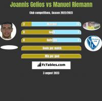 Joannis Gelios vs Manuel Riemann h2h player stats