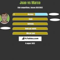 Joao vs Marco h2h player stats