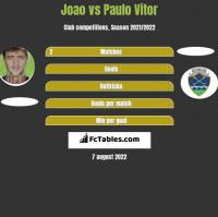 Joao vs Paulo Vitor h2h player stats