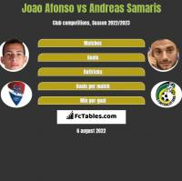 Joao Afonso vs Andreas Samaris h2h player stats
