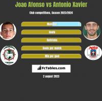 Joao Afonso vs Antonio Xavier h2h player stats