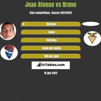Joao Afonso vs Bruno h2h player stats