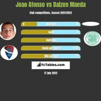 Joao Afonso vs Daizen Maeda h2h player stats