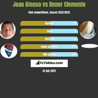 Joao Afonso vs Dener Clemente h2h player stats