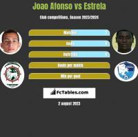 Joao Afonso vs Estrela h2h player stats
