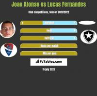 Joao Afonso vs Lucas Fernandes h2h player stats