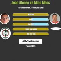 Joao Afonso vs Mato Milos h2h player stats