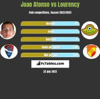 Joao Afonso vs Lourency h2h player stats