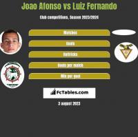 Joao Afonso vs Luiz Fernando h2h player stats