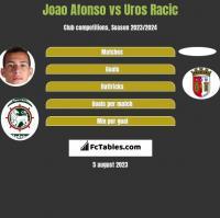 Joao Afonso vs Uros Racic h2h player stats