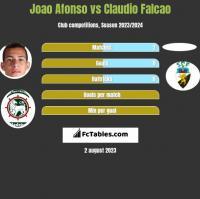 Joao Afonso vs Claudio Falcao h2h player stats