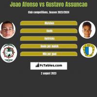 Joao Afonso vs Gustavo Assuncao h2h player stats