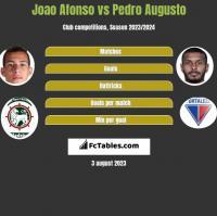 Joao Afonso vs Pedro Augusto h2h player stats