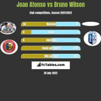 Joao Afonso vs Bruno Wilson h2h player stats