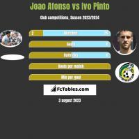 Joao Afonso vs Ivo Pinto h2h player stats
