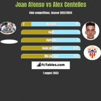 Joao Afonso vs Alex Centelles h2h player stats