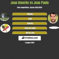 Joao Amorim vs Joao Paulo h2h player stats