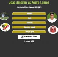 Joao Amorim vs Pedro Lemos h2h player stats