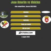 Joao Amorim vs Vinicius h2h player stats